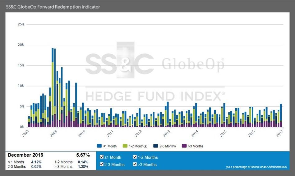 SS&C GlobeOp Forward Redemption Indicator: December 2016