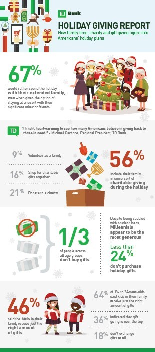 Two Out of Three Americans (67.1 percent) Would Rather Spend the Holidays with Extended Family than at a Resort with a Partner or Friends, Says TD Bank Survey