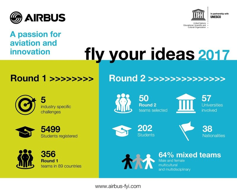 Fly Your Ideas 2017 Infographic (PRNewsFoto/Airbus)