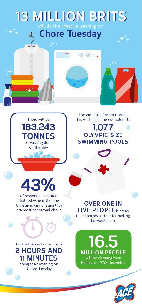 According to research from ACE, 13 million Brits are set to do their festive washing on December 27th, using enough water to fill 1,077 Olympic sized swimming pools (PRNewsFoto/ACE)