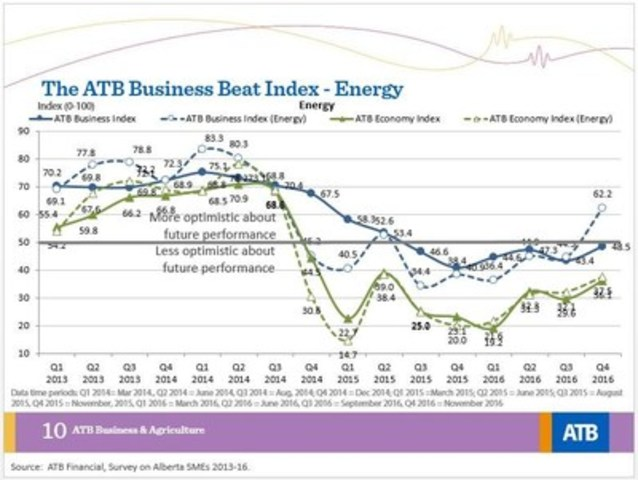 2016 Q4 Business Beat Indexes: Energy (CNW Group/ATB Financial)