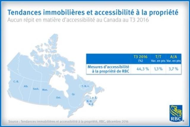 Tendances immobilières et accessibilité à la propriété Aucun répit en matière d'accessibilité au Canada au T3 2016 (Groupe CNW/RBC Groupe Financier)