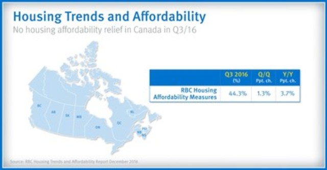 Housing Trends and Affordability No housing affordability relief in Canada in Q3/16 (CNW Group/RBC)