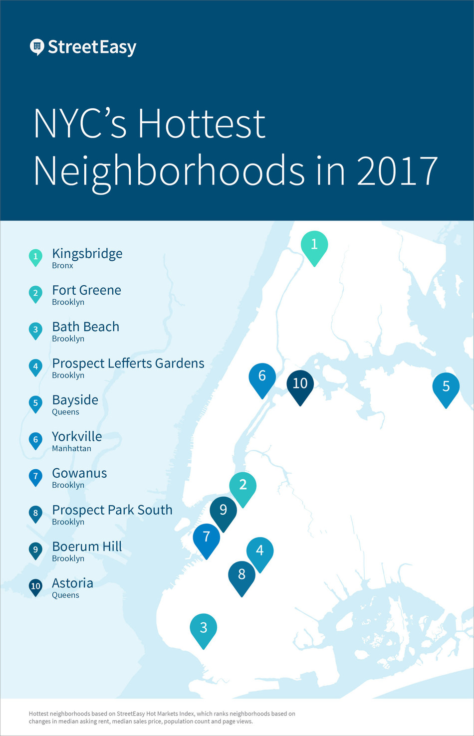 Bronx's Kingsbridge tops StreetEasy's list of NYC's hottest neighborhoods in 2017