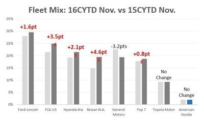 Fleet Mix: 16CYTD Nov. vs 15CYTD Nov. * Source: Automotive News Data Center