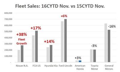 Fleet Sales: 16CYTD Nov. vs 15CYTD Nov. * Source: Automotive News Data Center