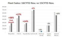 Fleet Sales: 16CYTD Nov. vs 15CYTD Nov. * Source: Automotive News Data Center