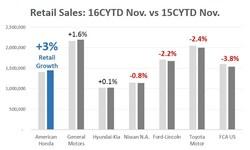 Retail Sales: 16CYTD Nov. vs 15CYTD Nov. * Source: Automotive News Data Center