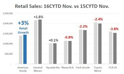 Retail Sales: 16CYTD Nov. vs 15CYTD Nov. * Source: Automotive News Data Center
