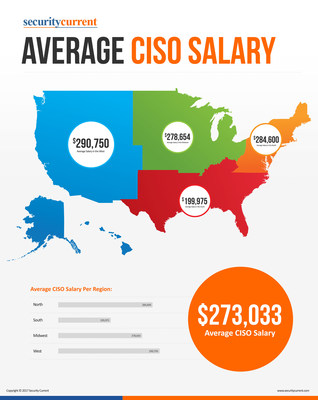 Average CISO Salary