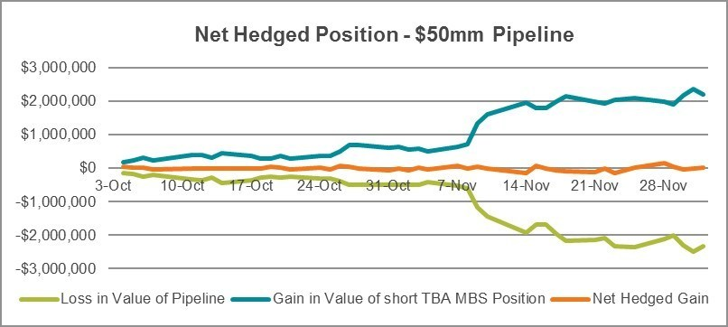 Net Hedged Position - $50mm Pipeline