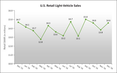 U.S. Retail SAAR--December 2015 to December 2016 (in millions of units) Source: Power Information Network(R) (PIN) from J.D. Power