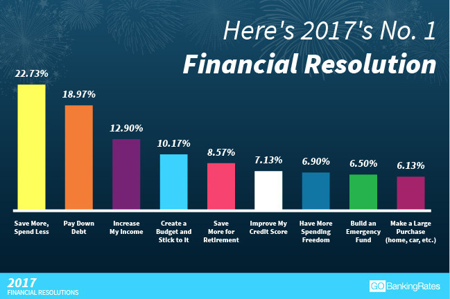 Latest GOBankingRates survey identifies the top financial resolutions of Americans for the upcoming year.