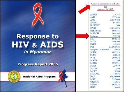 UNAIDS Report shows Malteser International distributing over 50,000 condoms in 2005.