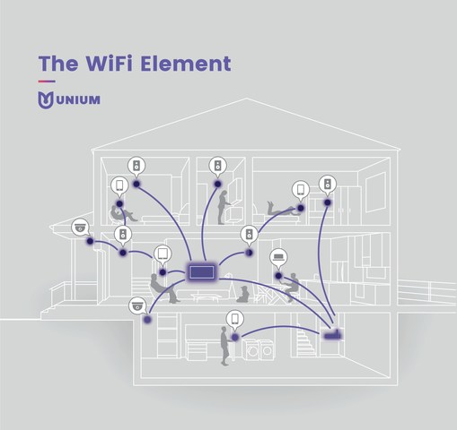 Unium Launches New Home WiFi Software Solution- Alphabet's Access Team Explores as Others Adopt  Unium WiFi solves home WiFi problems with software solution for mesh networking and network steering.