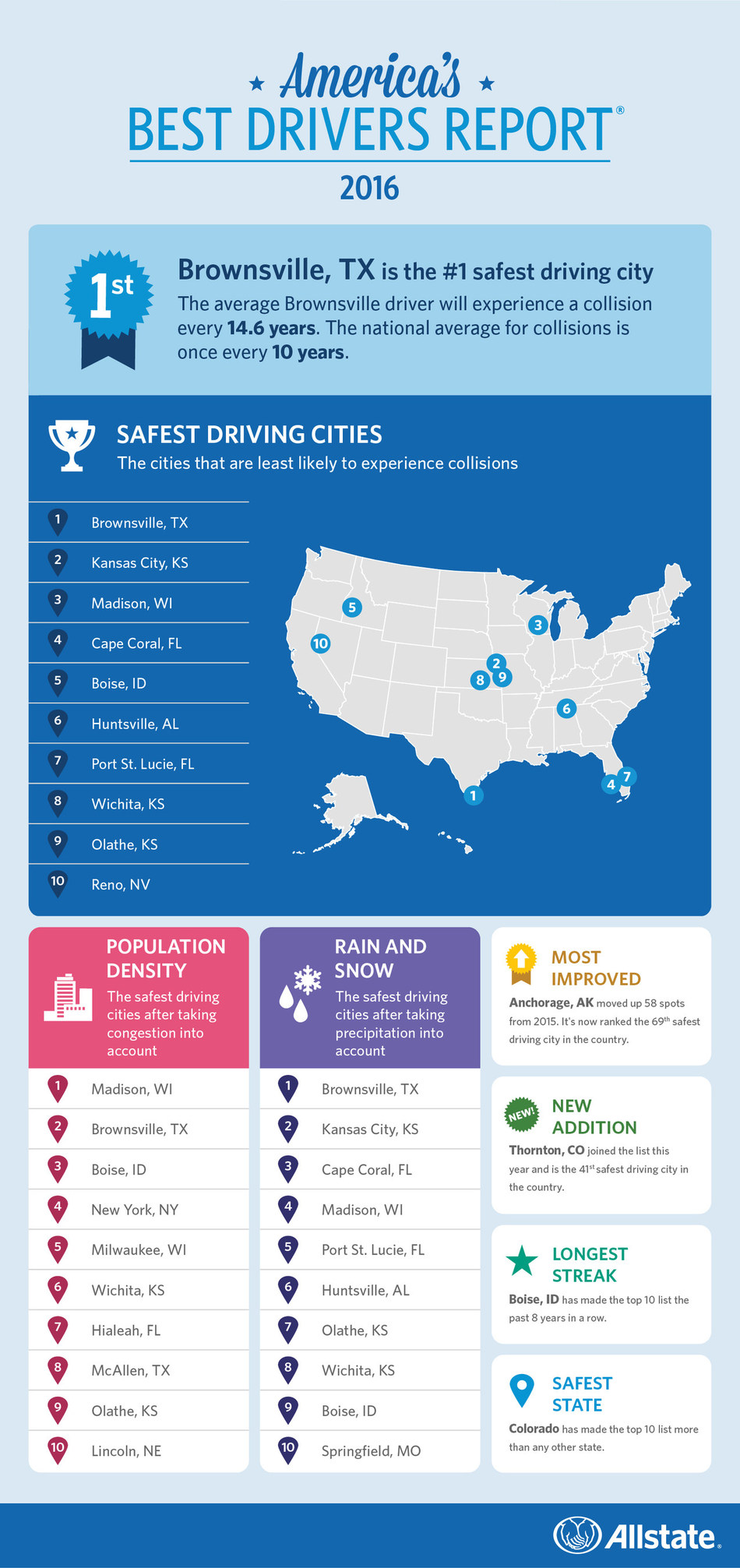 Infographic: Allstate America's Best Drivers Report