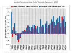CCRSI U.S. Market Fundamentals (Data through Dec. 15, 2016)