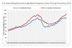 CCRSI U.S. Investment Grade and U.S. General Commercial Indices, Equal-Weighted by Market Segment (Data through Nov. 2016)