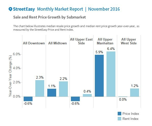 Manhattan rent growth outpaced resale price growth in November across all submarkets. Upper Manhattan led, comprised of Harlem, Washington Heights, Hamilton Heights and Manhattanville, remained the least expensive submarket but had the highest rent increases.