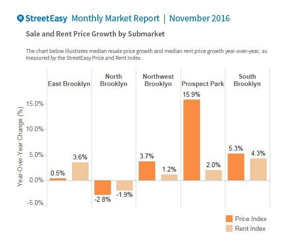 The North Brooklyn submarket was the only area across both boroughs where resale prices and rents declined year-over-year in November.
