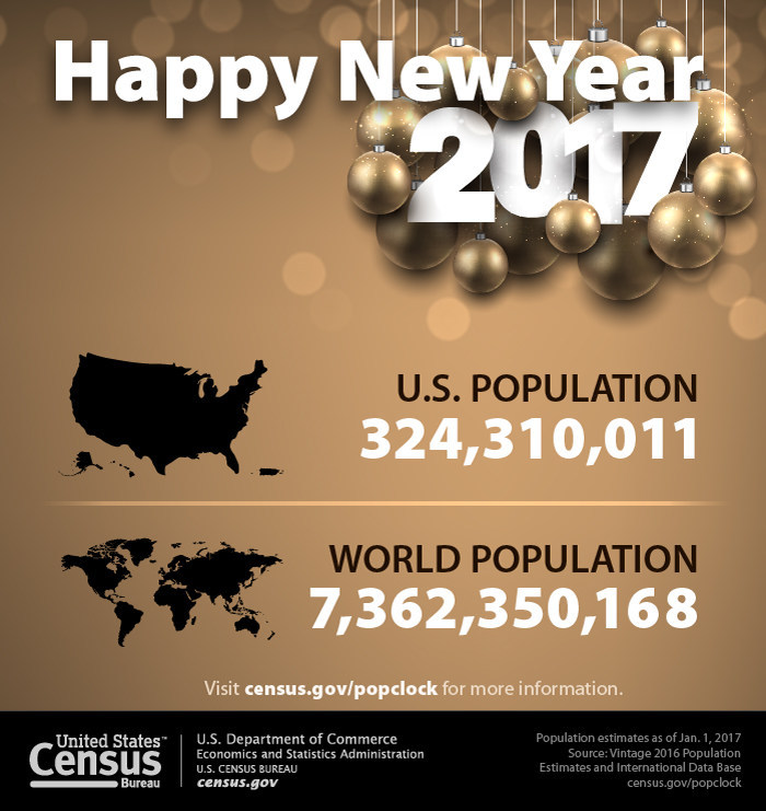 As our nation prepares to ring in the new year, the U.S. Census Bureau today projected the U.S. population will be 324,310,011 on Jan. 1, 2017. The projected world population on Jan. 1, 2017, is 7,362,350,168, an increase of 77,849,375, or 1.07 percent, from New Year's Day 2016.