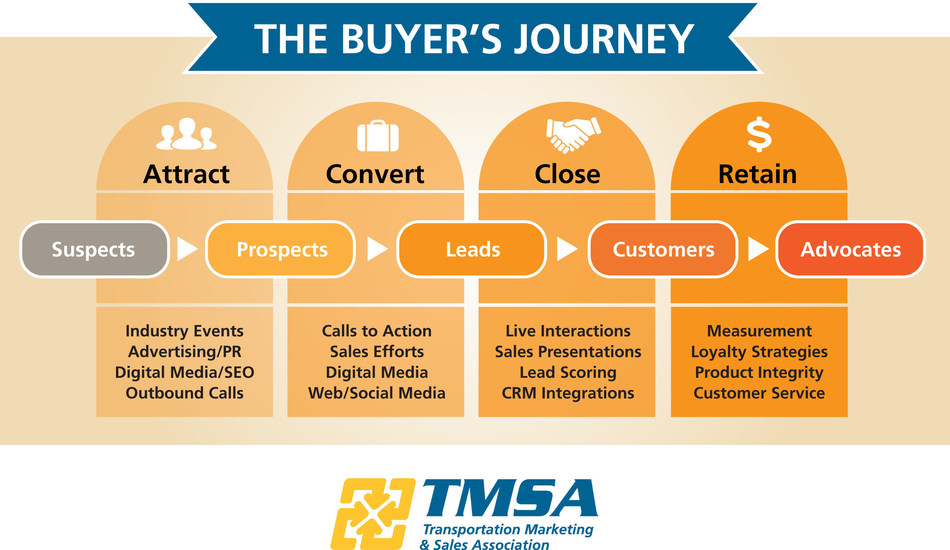"TMSA's 2017 Transportation Marketing & Sales Conference will focus on ""the Buyer's Journey."""