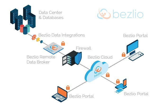 Using a secure token-based system through a cloud-based communications network, Bezlio can communicate securely between your data already inside of your private network and any trusted device across the internet.