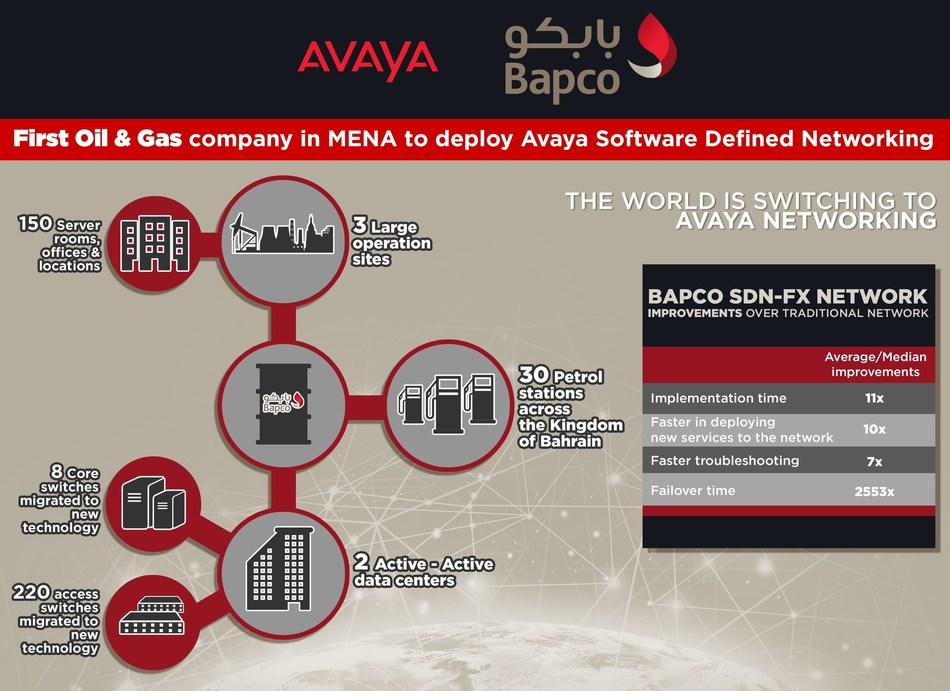 Overview of Bapco Infrastructure and improvements experienced by switching to Avaya Software-Defined Networking. (PRNewsFoto/AVAYA)