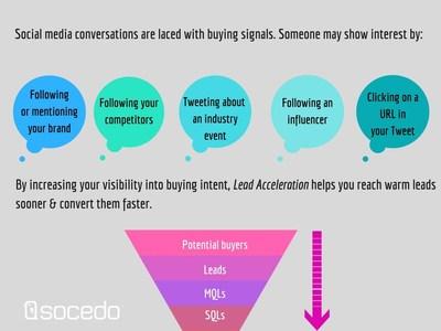 Behavioral Social Data