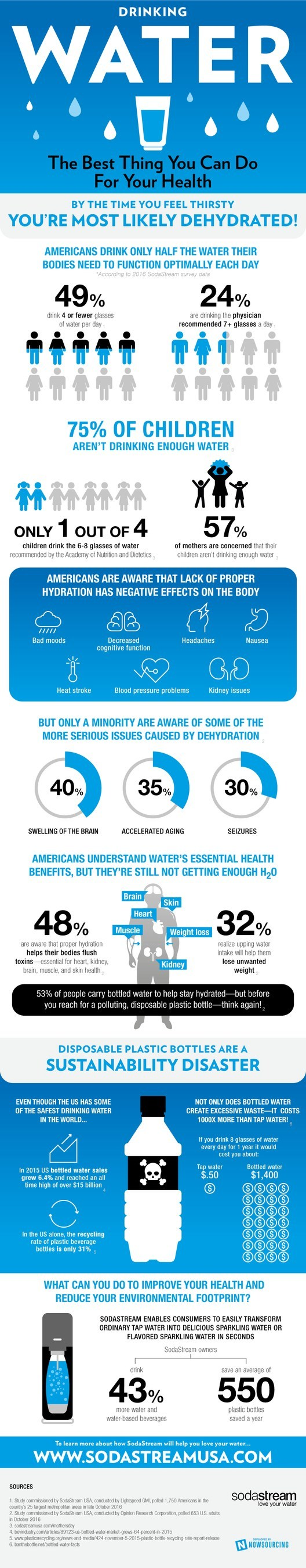 SodaStream Survey Reveals 49% of Americans Don't Drink Enough Water, Despite 48% Knowing that Proper Hydration May Help Achieve Health Goals