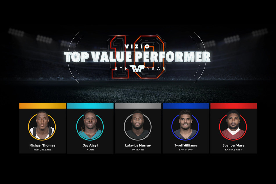 VIZIO Reveals Tenth Annual Top Value Performer Award Nominees, Invites Fans to Vote For Their Favorite Professional Football Player.  VIZIO TVP Candidates Include Miami's Jay Ajayi, Oakland's Latavius Murray, New Orleans's Michael Thomas, Kansas City's Spencer Ware and San Diego's Tyrell Williams.