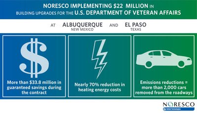NORESCO Implementing Energy Savings Performance Contract for U.S. Department of Veterans Affairs