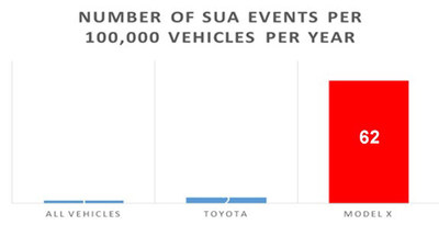 NUMBER OF SUA EVENTS PER 100,000 VEHICLES PER YEAR (PRNewsFoto/McCune Wright Arevalo, LLP)