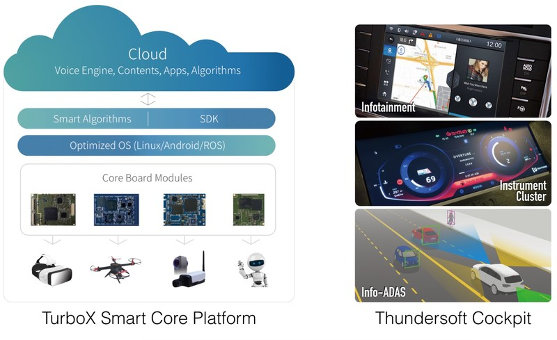 Thundersoft provides integrated solutions for smart devices and automotive