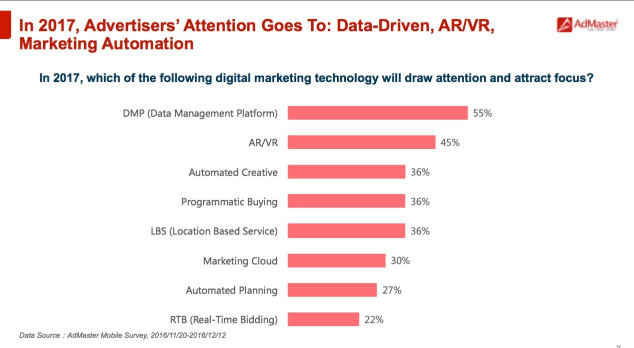 In 2017, Advertisers' Attention Goes to: Data-Driven, AR/VR, Marketing Automation