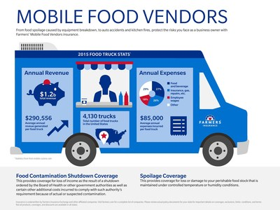 Farmers Insurance Food Truck Infographic