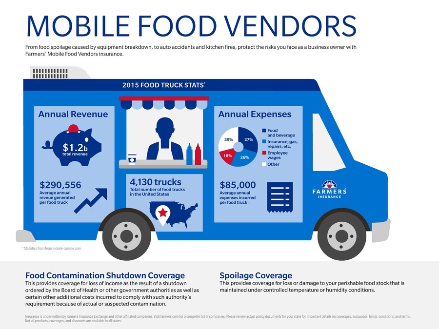 Farmers insurance offers innovative new food truck insurance product in california