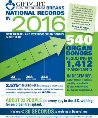 Gift of Life Donor Program Breaks U.S. Record for Organ Donation (PRNewsFoto/Gift of Life Donor Program)