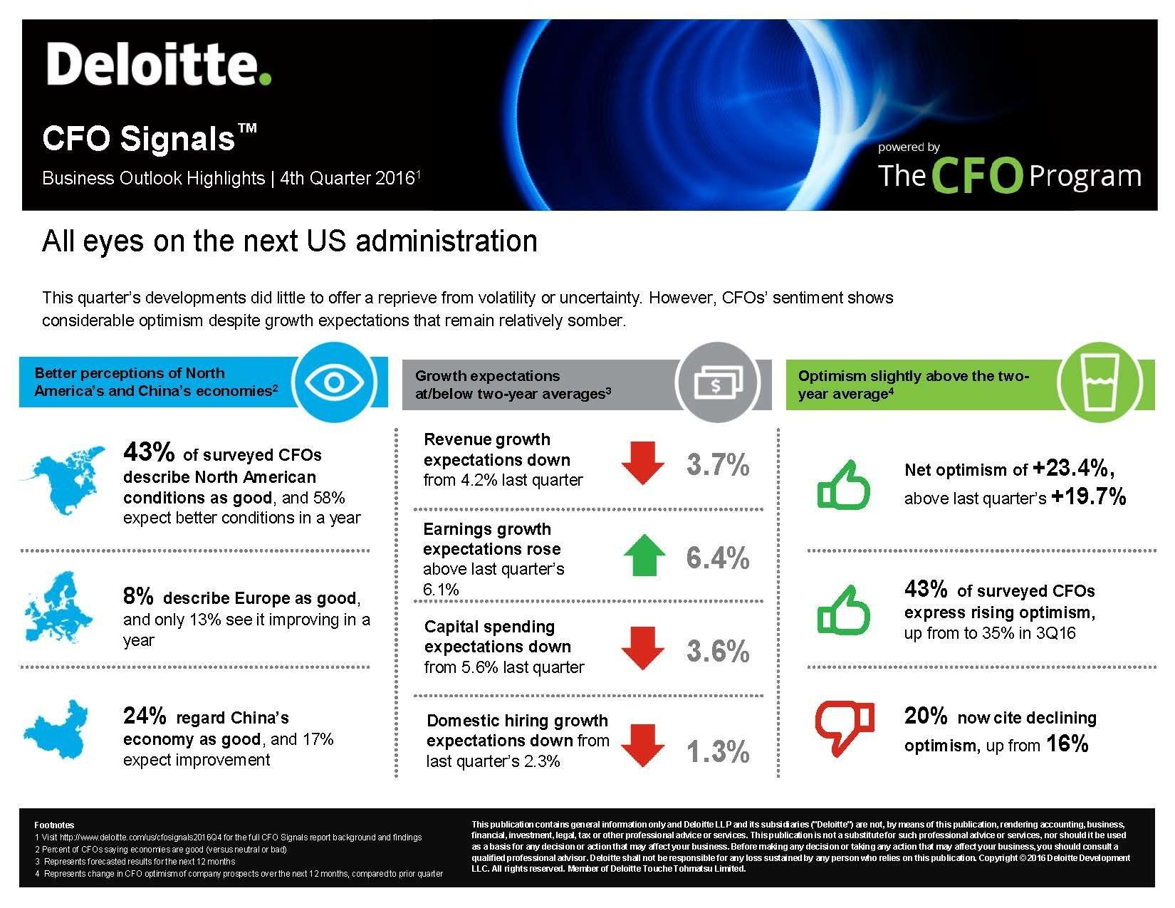 Deloitte CFO Signals Q4 2016: Business Outlook Highlights