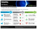 Deloitte CFO Signals™ Survey: All Eyes on Next US Administration; Majority Expect Less Congressional Gridlock and Substantial Policy Changes