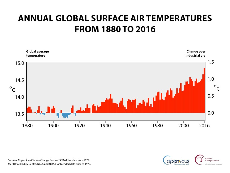 Annual global air temperature at a height of two metres (left axis) and estimated change from the beginning of the industrial era (right axis). Sources: Copernicus Climate Change Service, ECMWF, for data from 1979; Met Office Hadley Centre, NASA and NOAA for blended data prior to 1979. (PRNewsFoto/C3S)