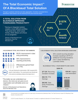 The Total Economic Impact of a Blackbaud total solution infographic