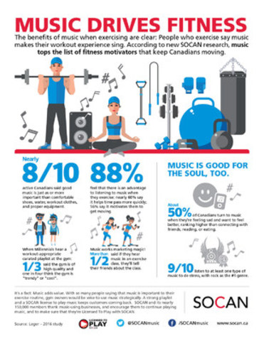 New research from SOCAN shows that music tops the list of fitness motivators. (CNW Group/SOCAN)