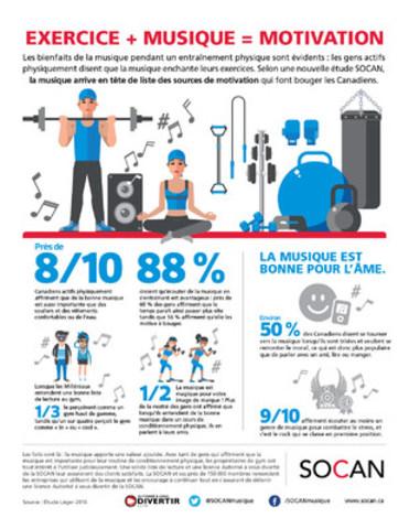 Une nouvelle étude de la SOCAN démontre que la musique arrive en tête de liste des sources de motivation pour le conditionnement physique. (Groupe CNW/SOCAN)
