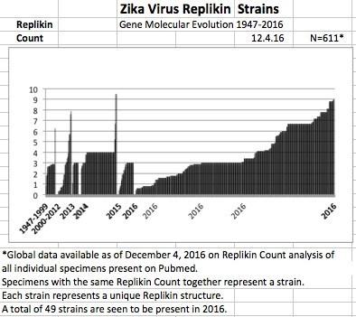 Zika Virus Replikin AStrains