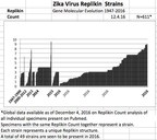 Replikin Analysis Identifies High Number of Genomic Mutations in Zika in 2016