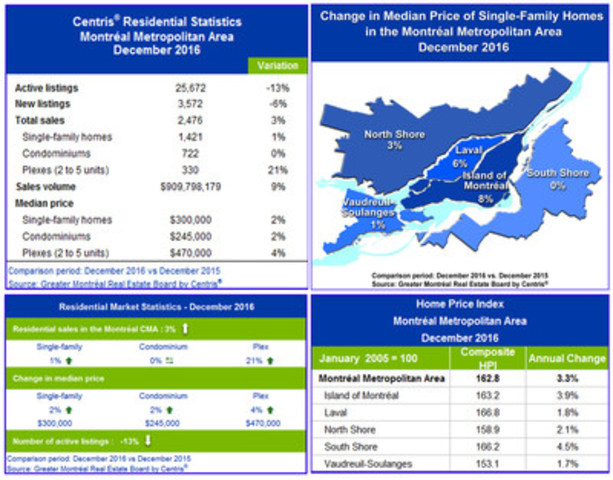 Centris® Residential Sales Statistics – December 2016 (CNW Group/Greater Montréal Real Estate Board)