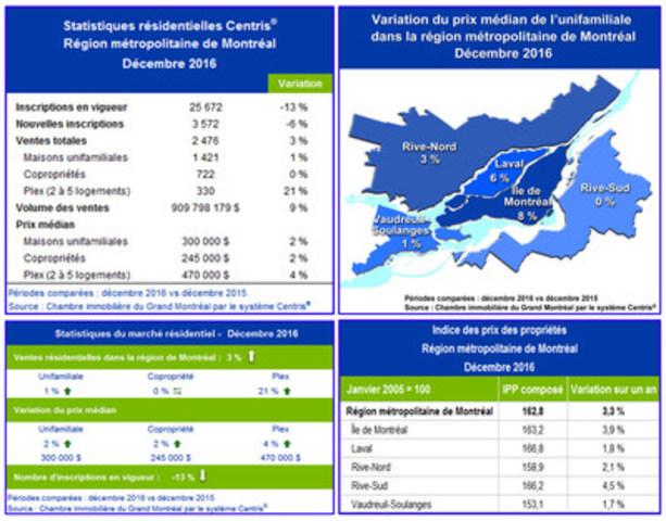 Statistiques de ventes résidentielles Centris® – Décembre 2016 (Groupe CNW/Chambre immobilière du Grand Montréal)