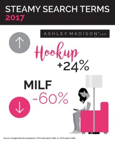 According to open-minded dating leader AshleyMadison.com, open minded is hot; MILF is not when it comes to 2017 sex and relationship searches. (CNW Group/AshleyMadison.com)