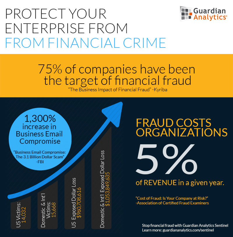 75% of companies have been the target of financial fraud